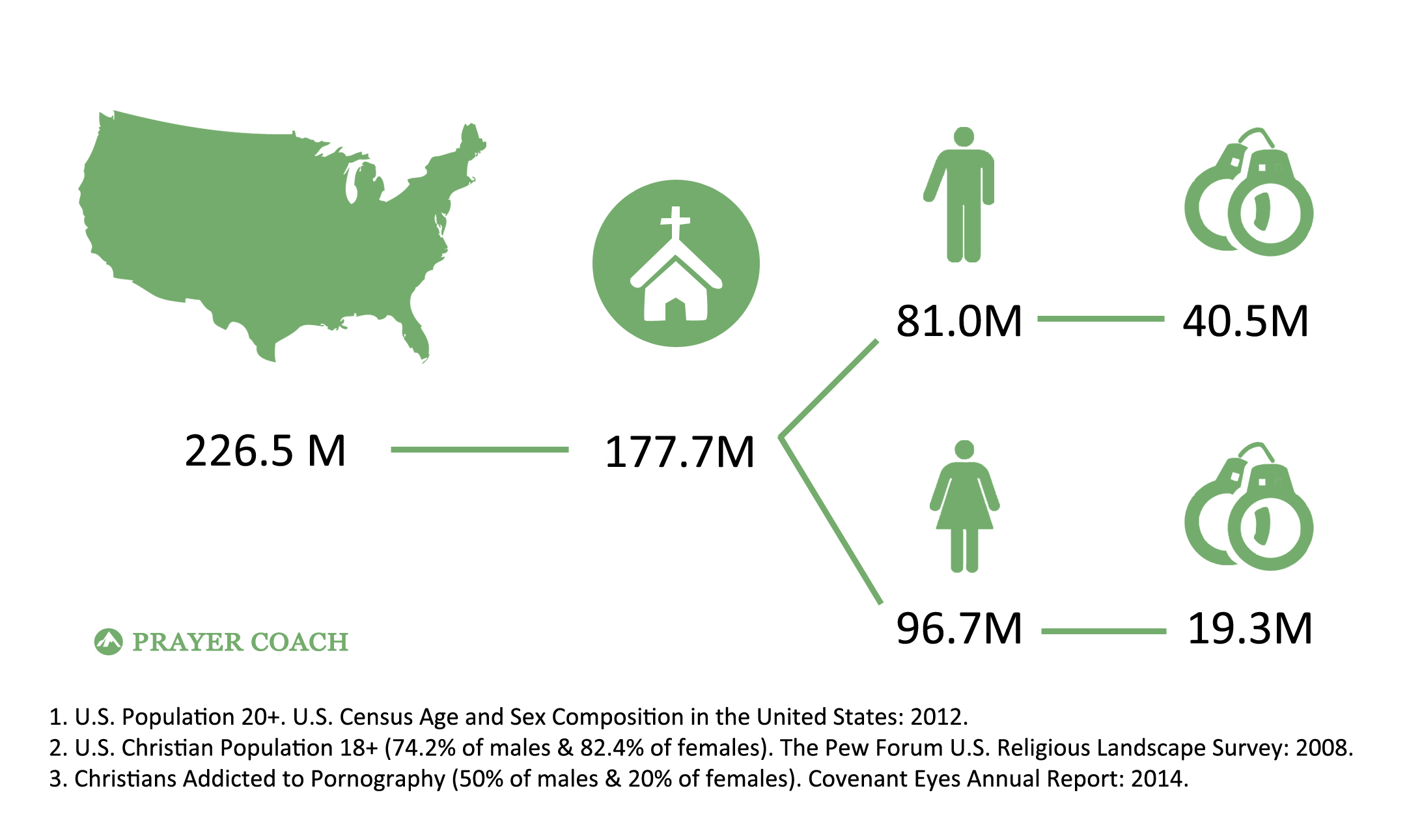 Stats of American Christians Addicted Infographic