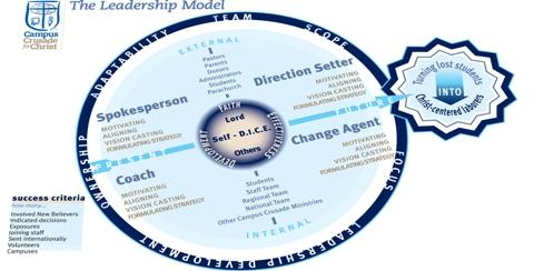 Campus Crusade for Christ's Leadership Model